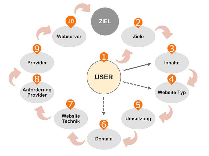 Die 10 Schritte zur Vorbereitung der Website Umsetzung